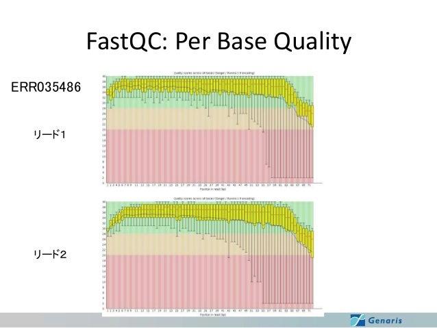 FastQC: Per Base Quality ERR035486 リード1  リード2