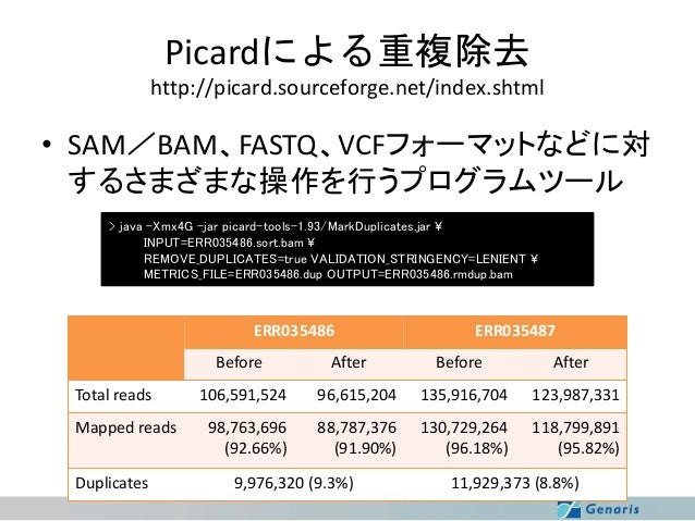 Picardによる重複除去 http://picard.sourceforge.net/index.shtml  • SAM/BAM、FASTQ、VCFフォーマットなどに対 するさまざまな操作を行うプログラムツール > java -Xmx4G ...