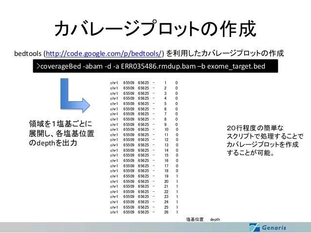 カバレージプロットの作成 bedtools (http://code.google.com/p/bedtools/) を利用したカバレージプロットの作成 >coverageBed -abam -d -a ERR035486.rmdup.bam ...