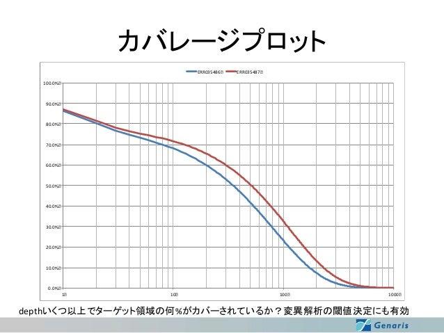カバレージプロット ERR035486  ERR035487  100.0%  90.0%  80.0%  70.0%  60.0%  50.0%  40.0%  30.0%  20.0%  10.0%  0.0% 1  10  100  10...