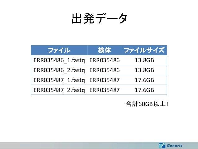 出発データ ファイル 検体 ファイルサイズ ERR035486_1.fastq ERR035486 13.8GB ERR035486_2.fastq ERR035486 ERR035487_1.fastq ERR035487 ERR035487...