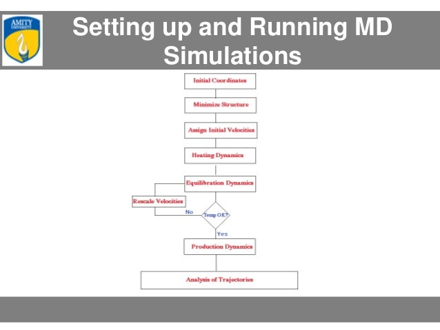 Molecular dynamics simulations ppt video online download.