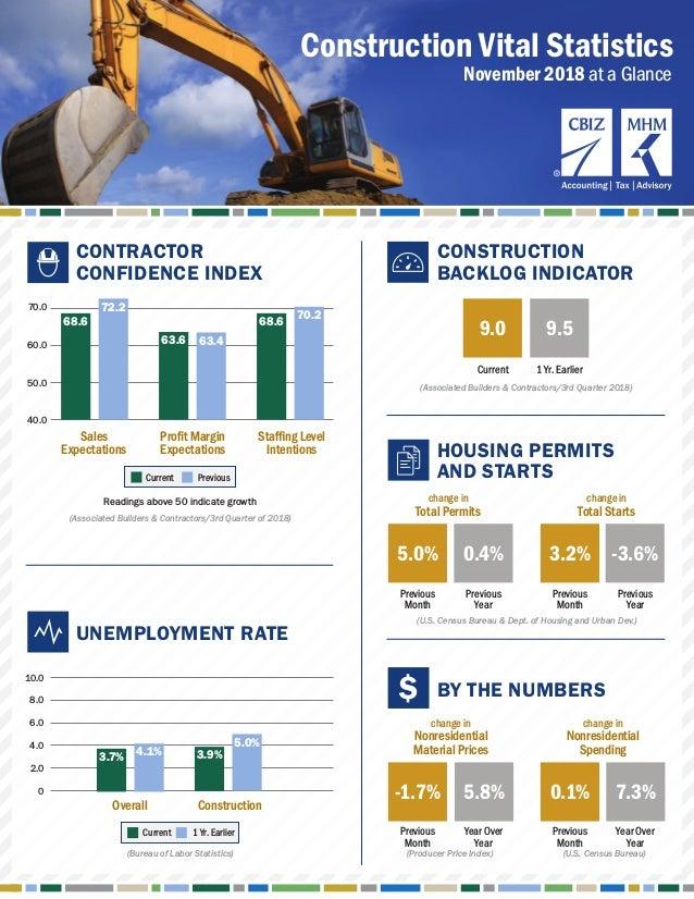 Construction Vital Statistics (Bureau of Labor Statistics) Overall Construction 10.0 8.0 4.0 2.0 6.0 0 70.0 60.0 Sales Exp...
