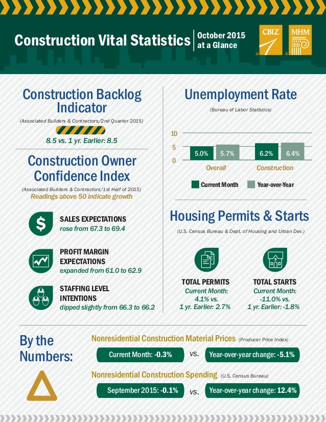 0 5 10 Construction Vital Statistics October 2015 at a Glance Unemployment Rate (Bureau of Labor Statistics) 6.4%5.0% Over...