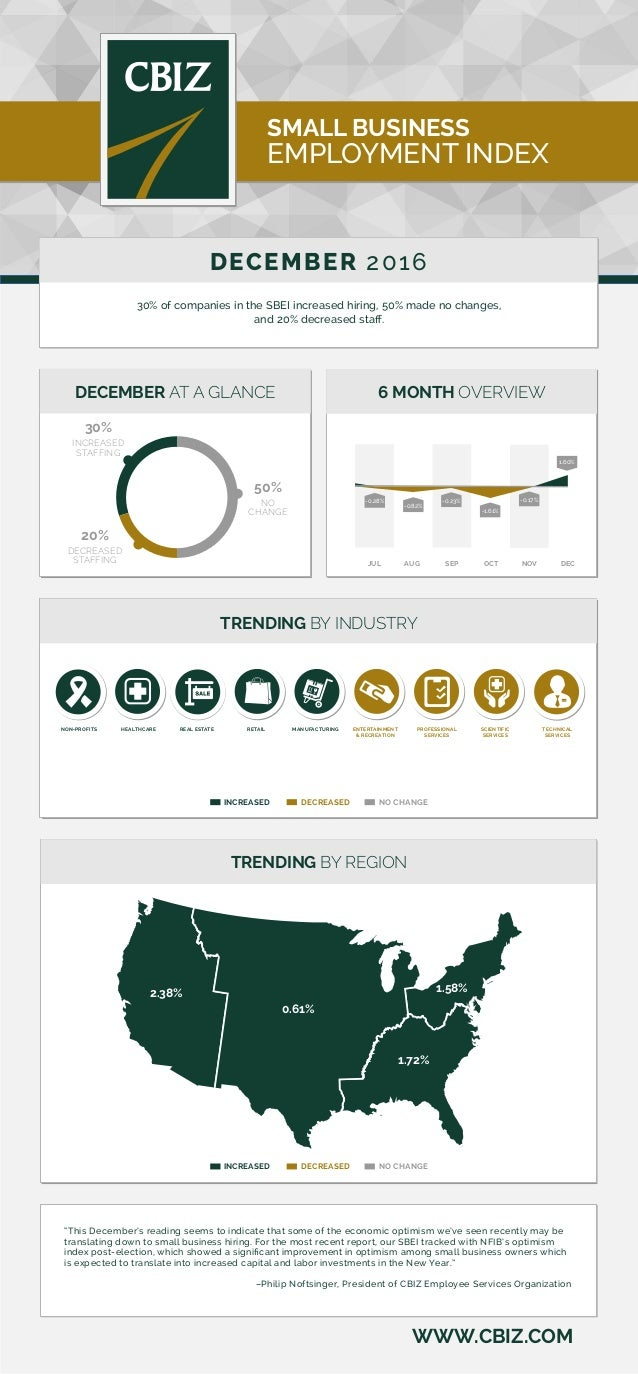 WWW.CBIZ.COM SMALL BUSINESS EMPLOYMENT INDEX DECEMBER 2016 30% of companies in the SBEI increased hiring, 50% made no chan...