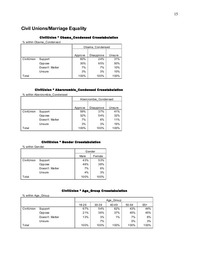 15Civil Unions/Marriage Equality             CivilUnion * Obama_Condensed Crosstabulation% within Obama_Condensed         ...