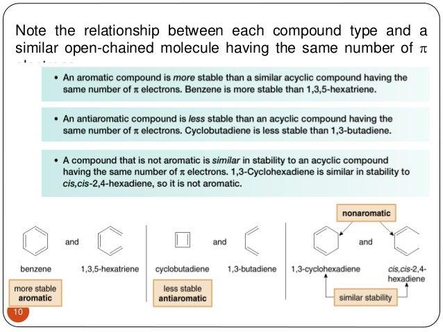 Aromaticity Antiaromaticity Non aromaticity