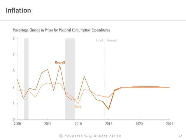 Congressional budget office 17 inflation - Congressional budget office ...