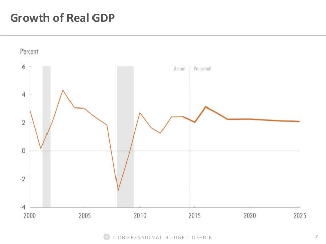 CBO's Economic Projections Slide 3