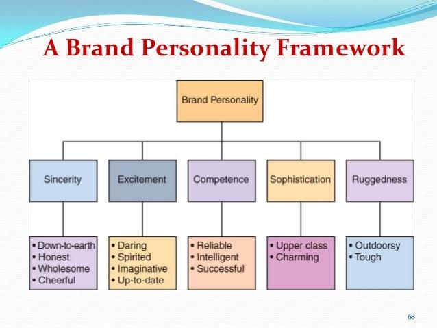 Role of Perception in Consumer Behavior