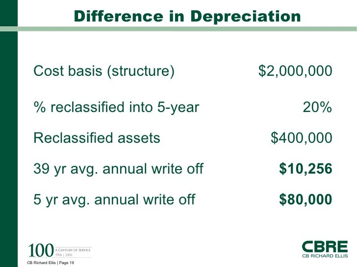 how to write up a depreciation schedule tax australia