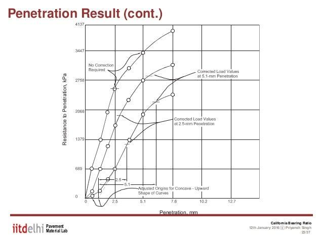 Penetration ratio braodcasting