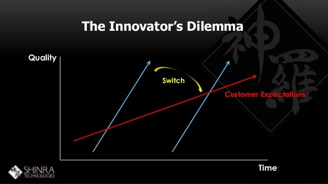 The Innovator's Dilemma  Quality  Customer Expectations  Time  Switch