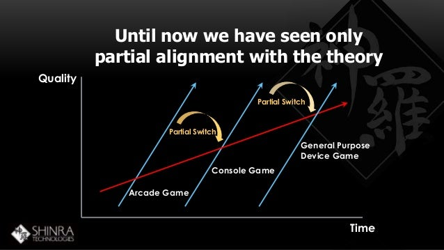 Until now we have seen only  partial alignment with the theory  Quality  Time  Partial Switch  Partial Switch  Arcade Game...