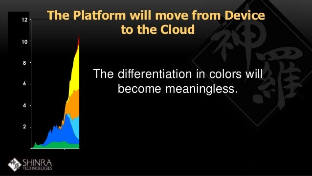 12  120,000  100,000  10  80,000  60,000  40,000  20,000  0  1975 2006  8  6  4  2  The Platform will move from Device  to...
