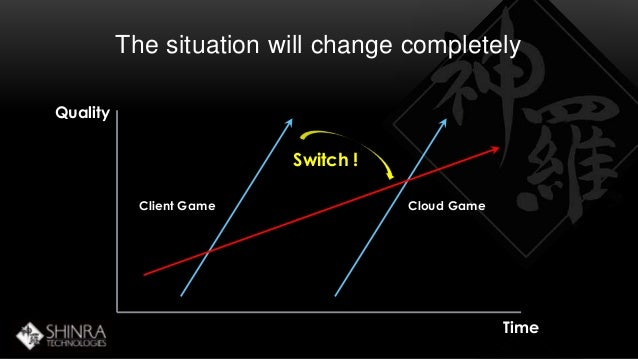 Quality  The situation will change completely  Time  Switch !  Client Game Cloud Game