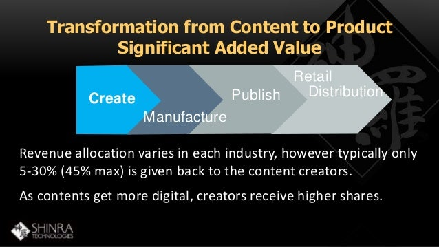 Transformation from Content to Product  Significant Added Value  Publish  Manufacture  Retail  Distribution  Create  Reven...