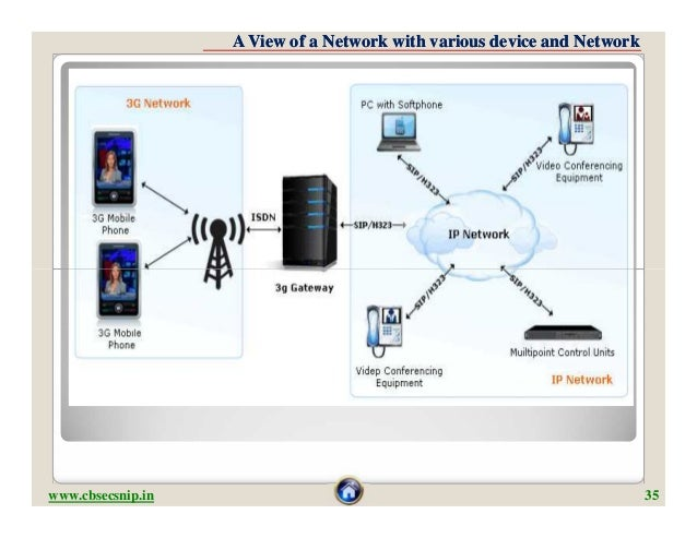 A View of a Network with various device and Networkwww.cbsecsnip.in                                                       ...
