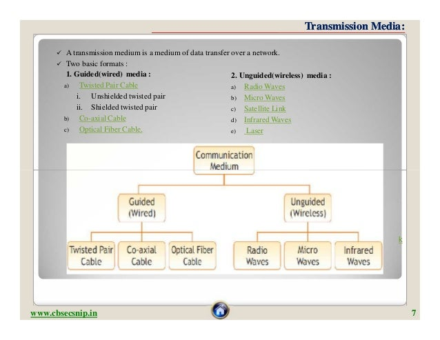 Transmission Media:          A transmission medium is a medium of data transfer over a network.          Two basic forma...
