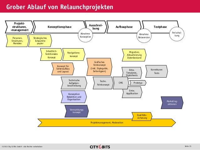 2013 City & Bits GmbH - alle Rechte vorbehalten Seite 15 Grober Ablauf von Relaunchprojekten Projekt- strukturen, -manage...