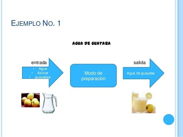 EJEMPLO NO. 1                 Agua de guayaba     entrada                          salida     •  Agua     • Azúcar        ...