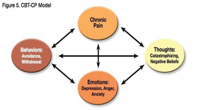 Diagram Of Cbt Model Gallery How To Guide And Refrence