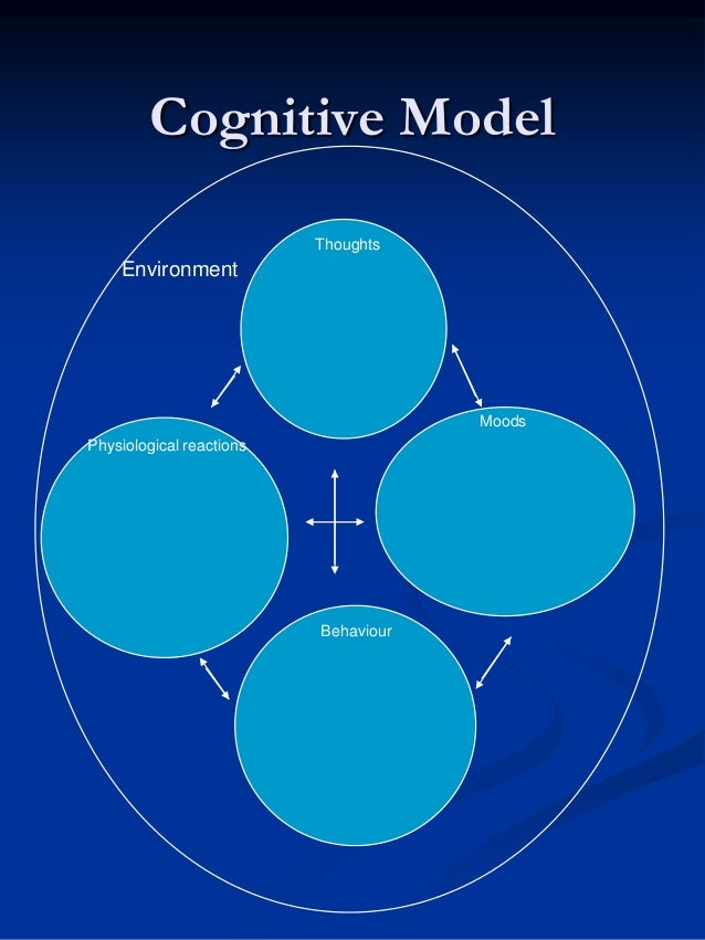 Cognitive Model Thoughts  Environment  Moods Physiological reactions  Behaviour
