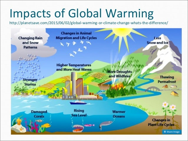 Climate Change Natural Resources
