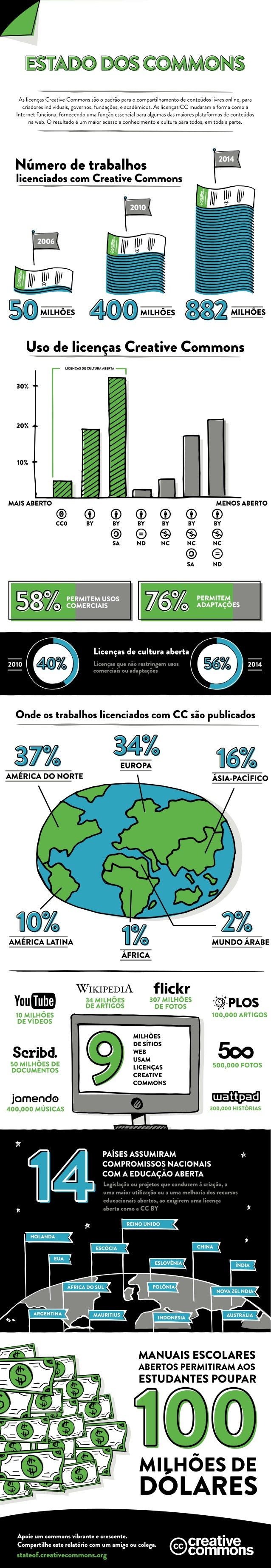 ESTA § @CCDMMCCDNEÊ  As licenças Creative Commons são o padrão para o compartilhamento de conteudos livres online,  para c...