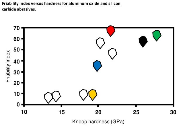10 0 Friability index versus hardness for aluminum oxide and silicon carbide abrasives.Friabilityindex Knoop hardness (GPa...