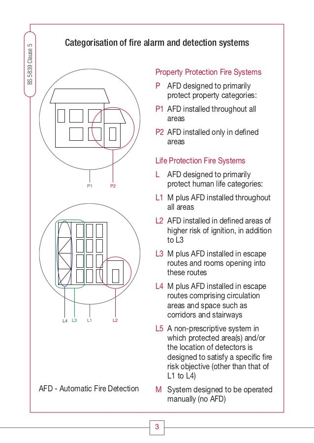 Cc1608 Fire Systems Design Guide