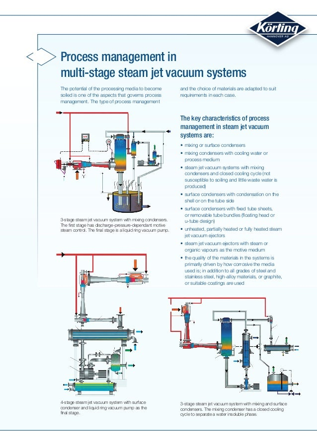3 Stages Ejector Vacuum System Process Flow Diagram - Wiring Diagram on