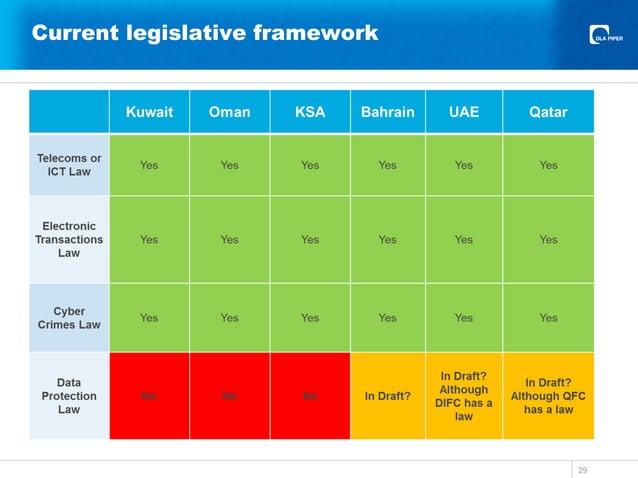 Current legislative framework 29