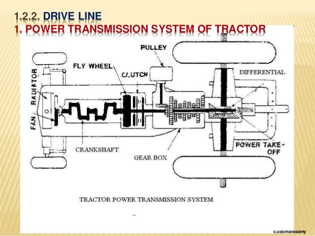 Tractor Transmission System : Cc tn aed aetc am e p tractors farm equipments
