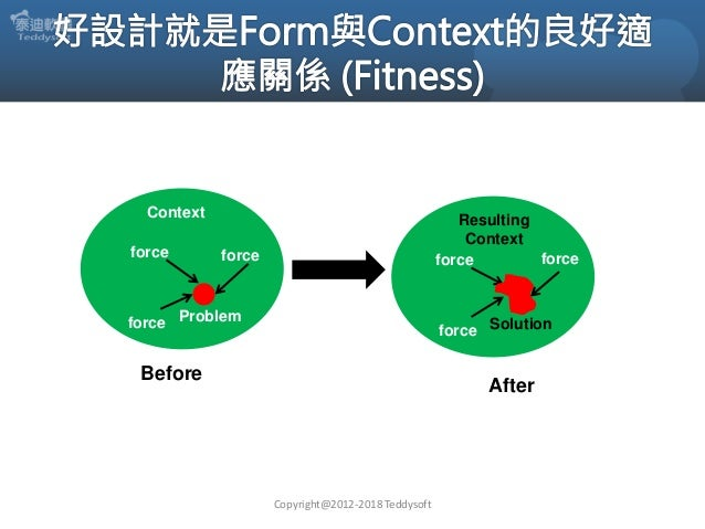 Context Before MachineProblem force force Copyright@2012-2018 Teddysoft Worl d Resulting Context Solution force force forc...