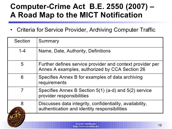 a summary of computer crime Unlike most editing & proofreading services, we edit for everything: grammar, spelling, punctuation, idea flow, sentence structure, & more get started now.