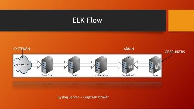 ELK Syslog server - Kibana
