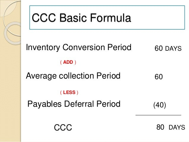 Cash Conversion Cycle and Cash Budget