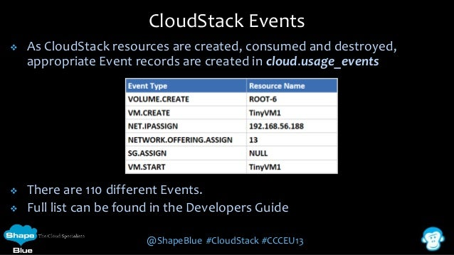 CloudStack Events   As CloudStack resources are created, consumed and destroyed, appropriate Event records are created in...