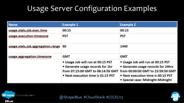 Usage Server Configuration Examples  @ShapeBlue #CloudStack #CCCEU13