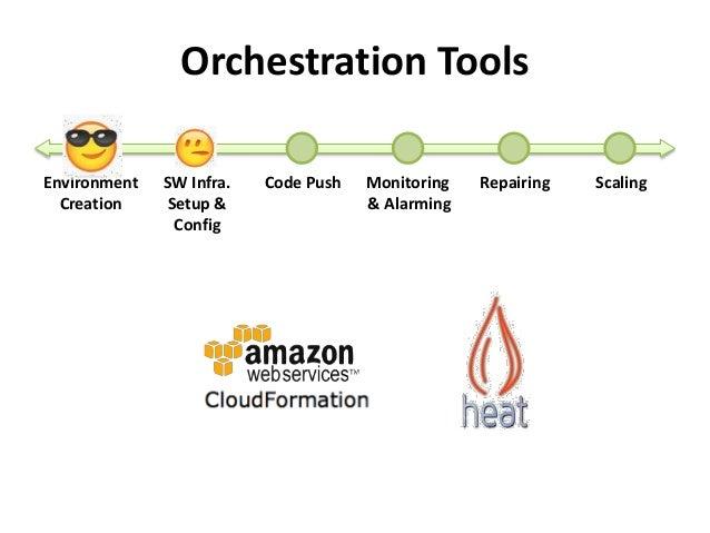 Orchestration Tools  Environment  Creation  SW Infra.  Setup &  Config  Code Push Monitoring  & Alarming  Repairing Scalin...