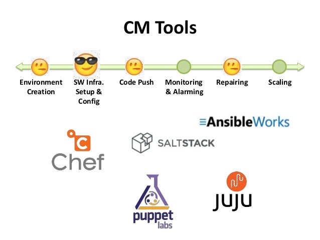 CM Tools  Environment  Creation  SW Infra.  Setup &  Config  Code Push Monitoring  & Alarming  Repairing Scaling