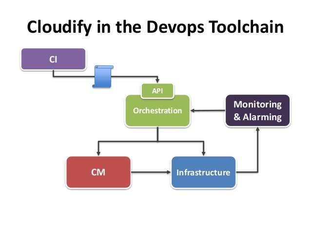 Cloudify in the Devops Toolchain  API  Orchestration  CI  Monitoring  & Alarming  CM Infrastructure