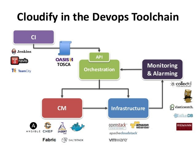 Cloudify in the Devops Toolchain  API  Orchestration  CI  Monitoring  & Alarming  TOSCA  CM Infrastructure