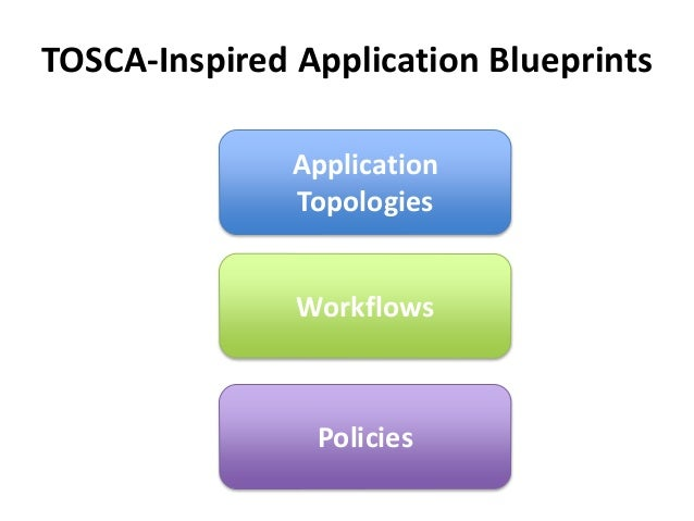 TOSCA-Inspired Application Blueprints  Application  Topologies  Workflows  Policies