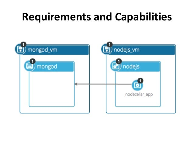 Requirements and Capabilities