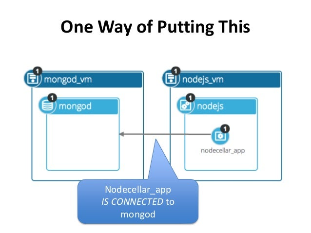 One Way of Putting This  Nodecellar_app  IS CONNECTED to  mongod