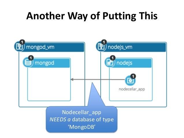 Another Way of Putting This  Nodecellar_app  NEEDS a database of type  'MongoDB'