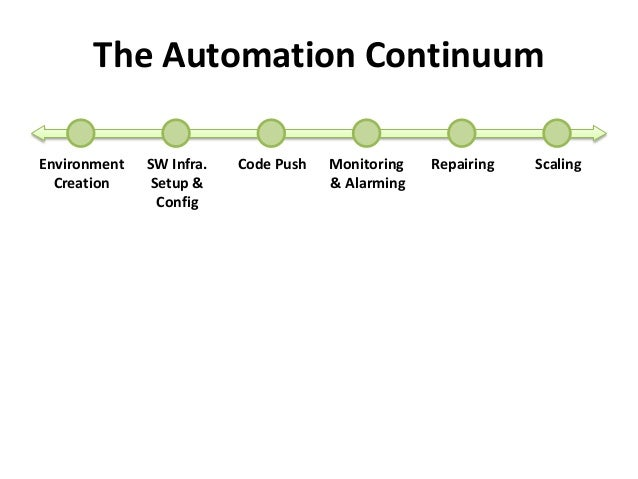 The Automation Continuum  Environment  Creation  SW Infra.  Setup &  Config  Code Push Monitoring  & Alarming  Repairing S...