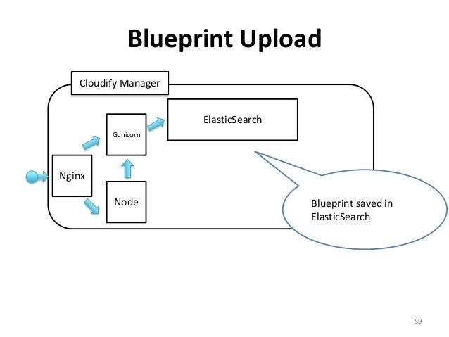 Blueprint Upload  59  Gunicorn  Node  ElasticSearch  Cloudify Manager  Nginx  Blueprint saved in  ElasticSearch